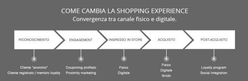 shopping-experience-fashion